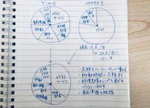円グラフメモ